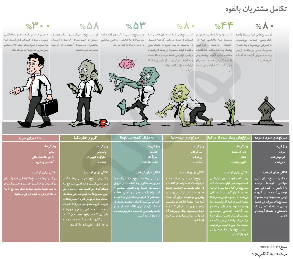 infographic-zombie_lead_management-hires